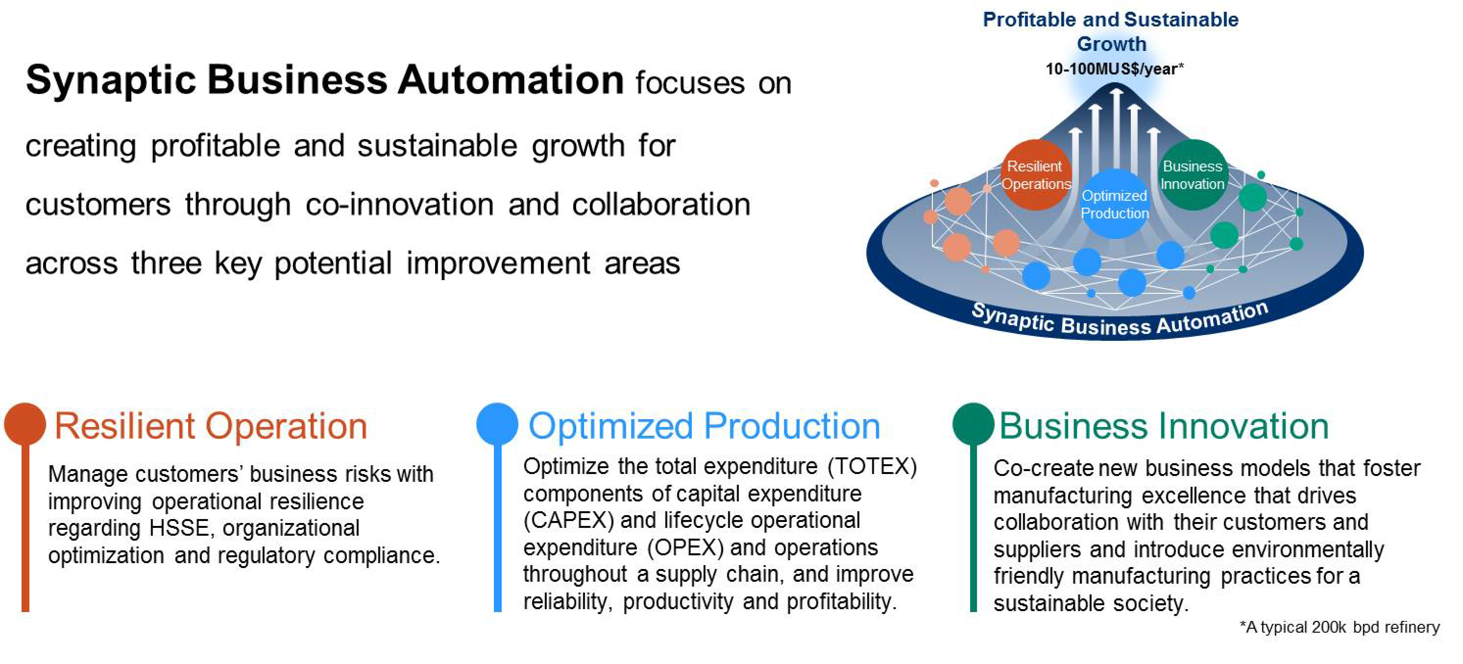 value proposition of Synaptic Business Automation