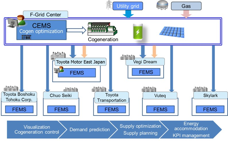 Community Energy Management System and Factory Energy Management Systems (FEMSs)