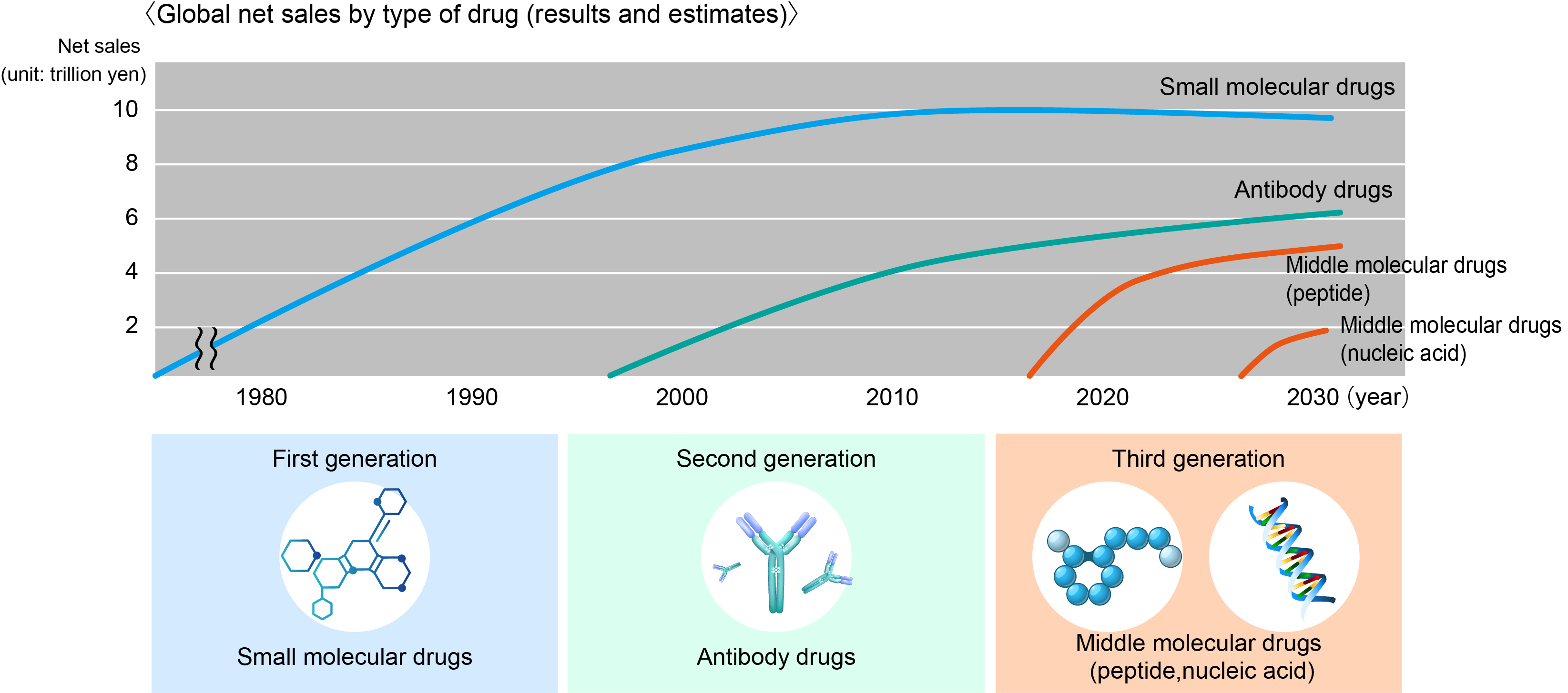 Global net sales by type of drug(results and estimates)