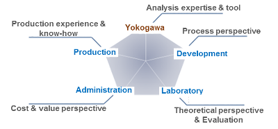 Areas of expertise on the analysis project team