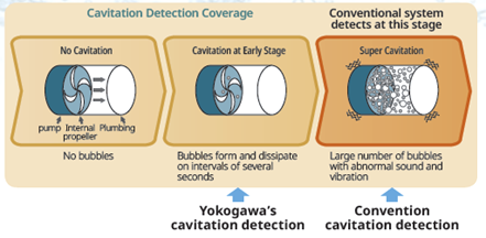 Detect pump cavitation at early stage