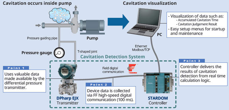 Components of pump cavitation detection system