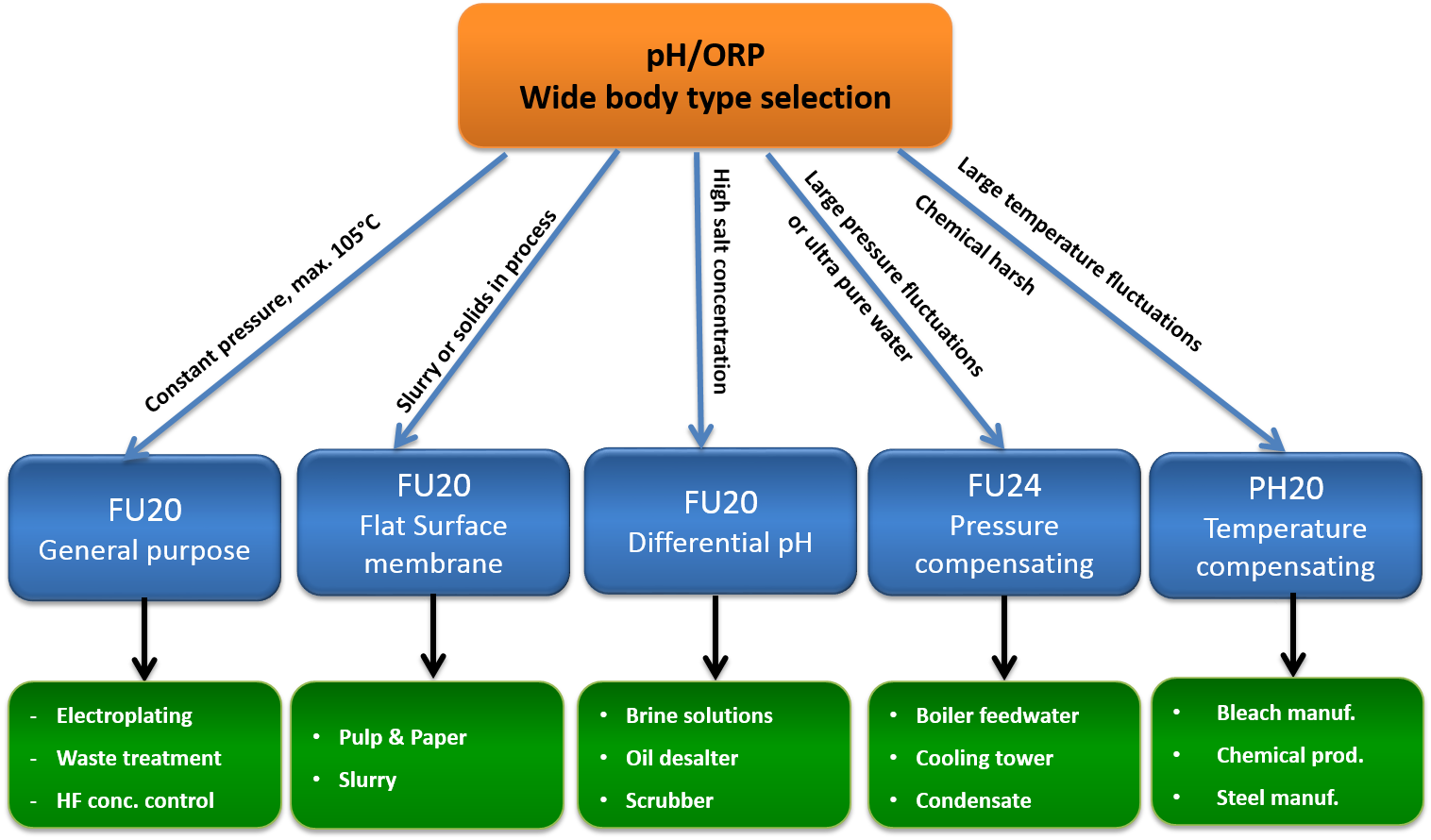 All In One Ph Orp Sensor Series Fu20 Fu24 Ph20 Yokogawa America Block Diagram Sbd Field Transmitter Temperature Solutions Please Use The Charts Below To Help Guide You Proper Selection Of Which Version Is Best For Your Application