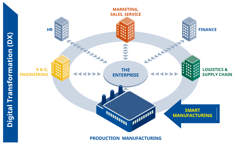 Digital Transformation in Production and Manufacturing