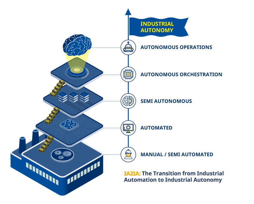 From Industrial Automation to Industrial Autonomy