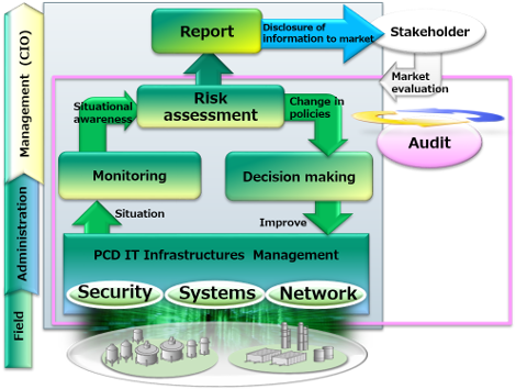 Management system required for plant networks