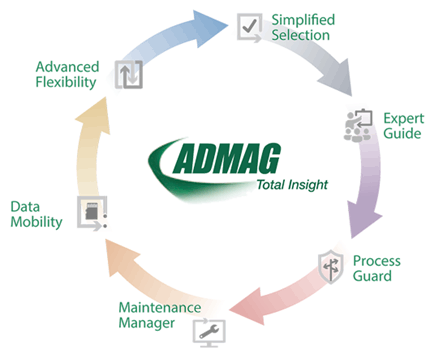 ADMAG Total Insight