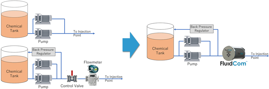 FluidCom™ Chemical Injection Controller | Yokogawa France