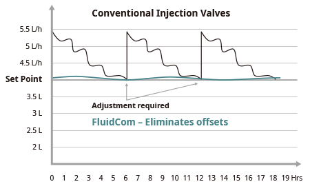 Conventional Injection Valves