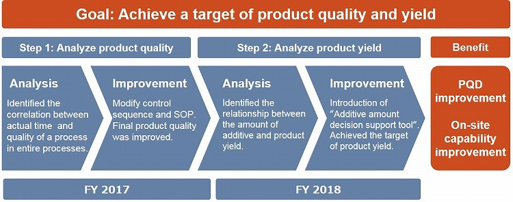 Goal: Achieve a target of product quality and yield
