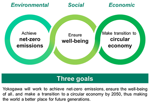 Sustainability goals 'Three goals'