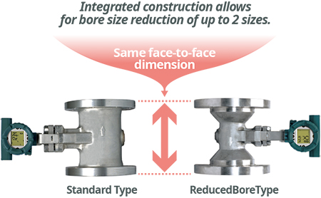 Reduced Bore Type - Integrated construction allowsfor bore size reduction of up to 2 sizes.