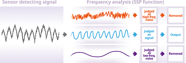 Signal Processing (SSP: Spectral Signal Processing)