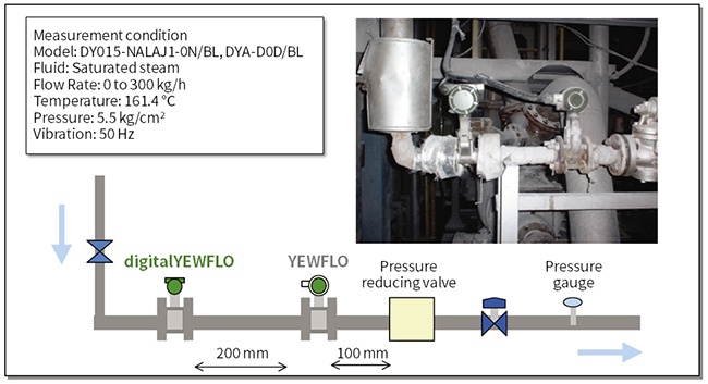 digitalYEWFLO Vortex Flow  - Application - Management of Steam Supply for Heating of Alumina Ceramic Line - Process Outline