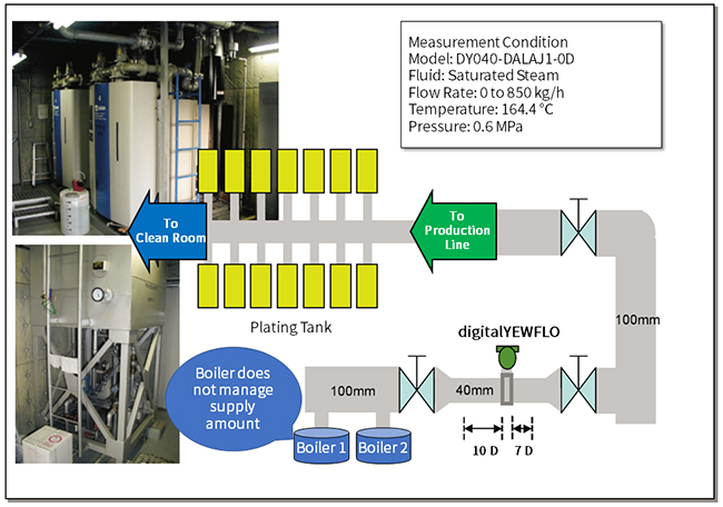 digitalYEWFLO Vortex Flow  - Application - Control of Steam Supply to Plating Process and Clean Room - Process Outline