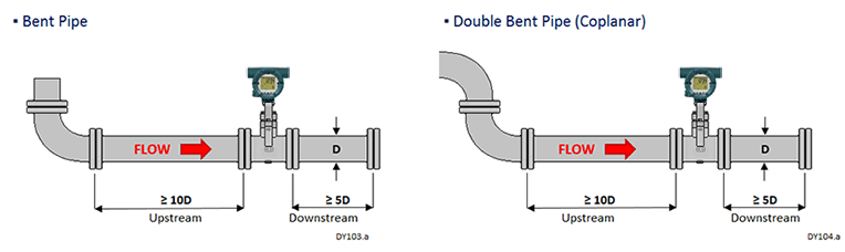 Bent Pipe / Double Bent Pipe (Coplanar)