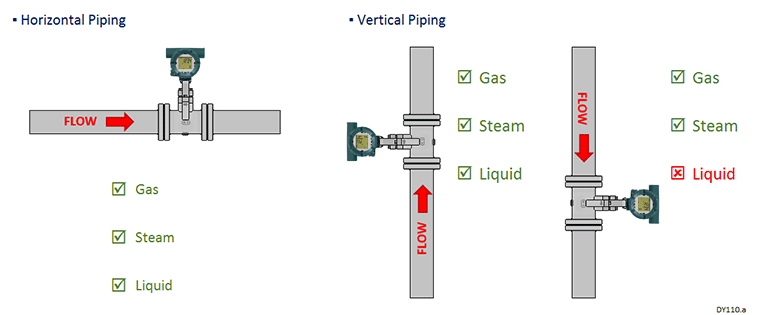 Horizontal Piping / Vertical Piping