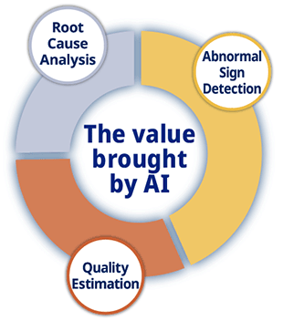 The value brought by AI