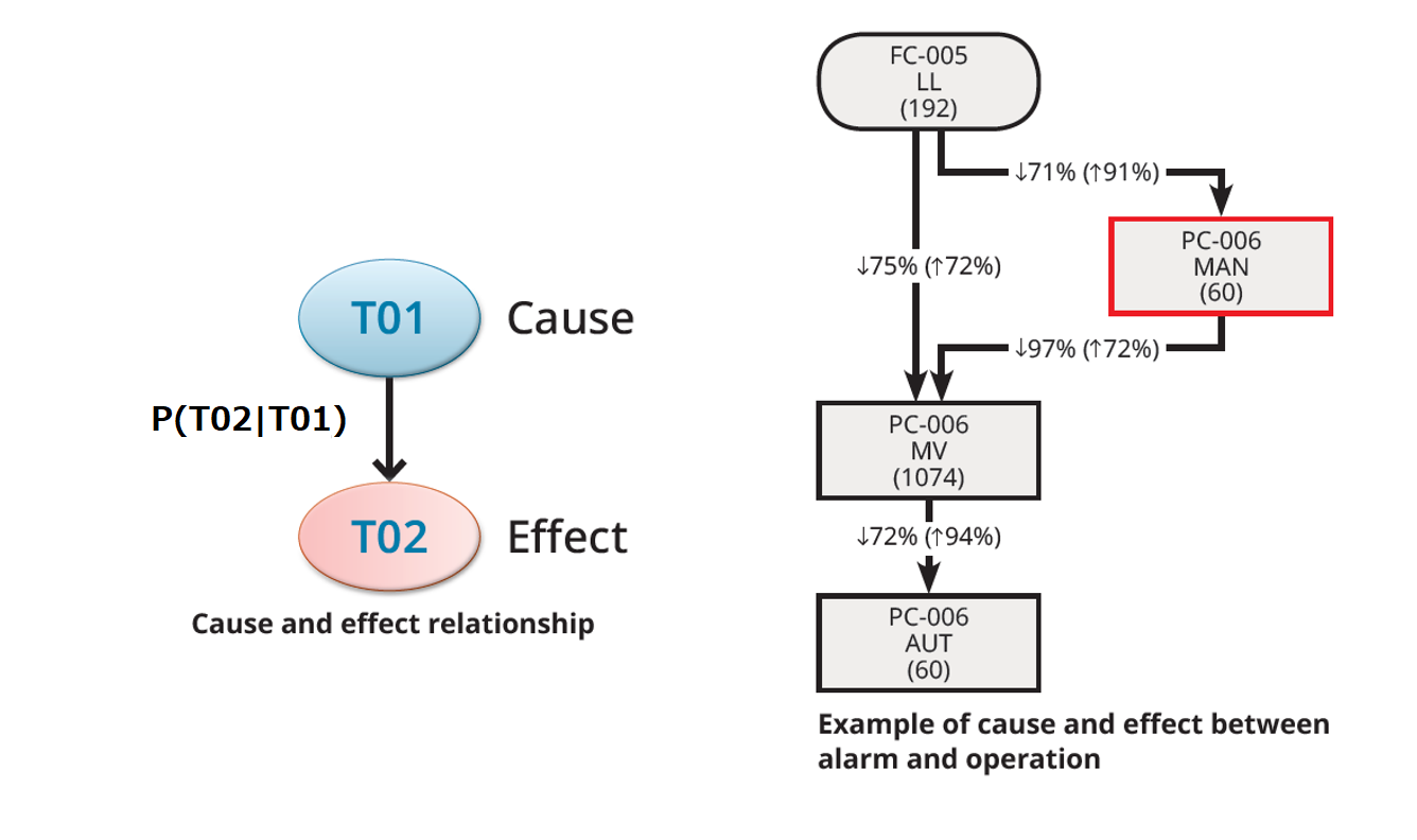 alarm analysis of causes & effects