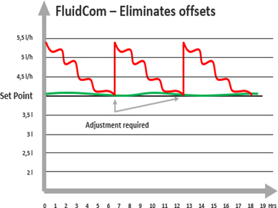 Case Study of Fluidcom Stable injection rate
