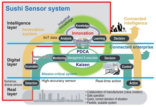 Yokogawa's Industrial IoT reference model (2015)