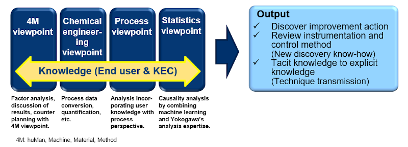 Analysis approach from various viewpoints