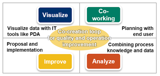 Quality/operation improvement loop