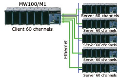 Acquire up to 360 Channels in One System