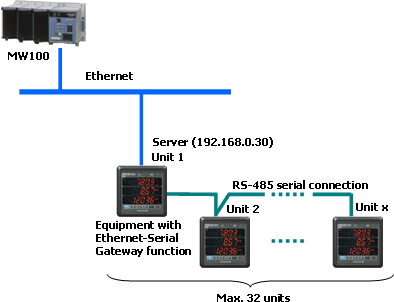 Connection by the Ethernet-Serial Gateway function