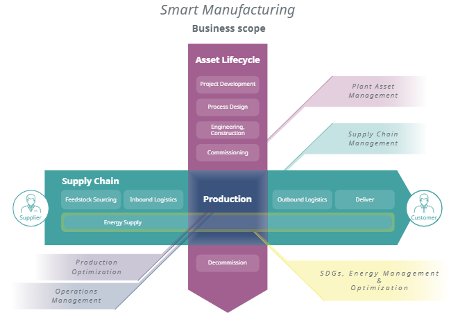Business Scope of Smart Manufacturing