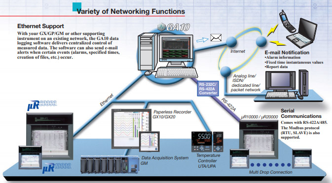 Variety of Networking Functions
