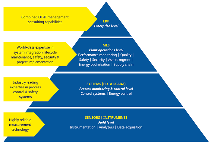 DCS, SCADA and the Automation Pyramid