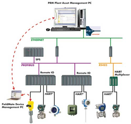 PRM Plant Asset Management PC