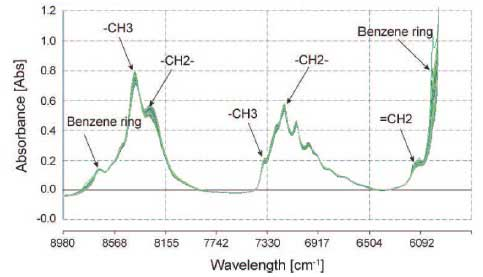 Figure 2. NIR spectra of naphtha.