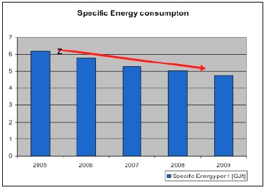 Clariant Specific Energy Consumption