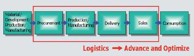 Fig. 1: Logistics within SCM