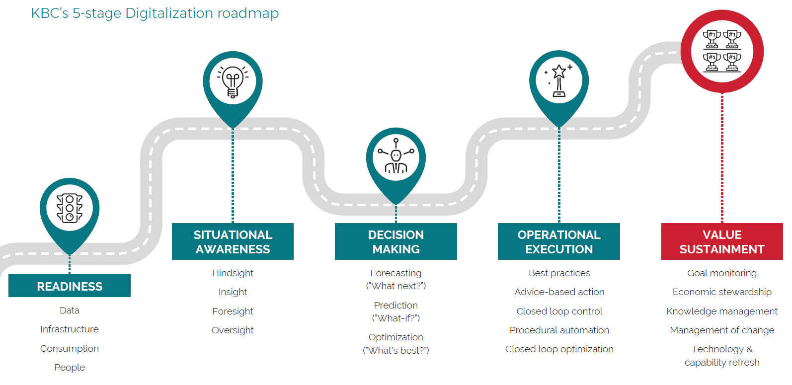 Digitization Journey
