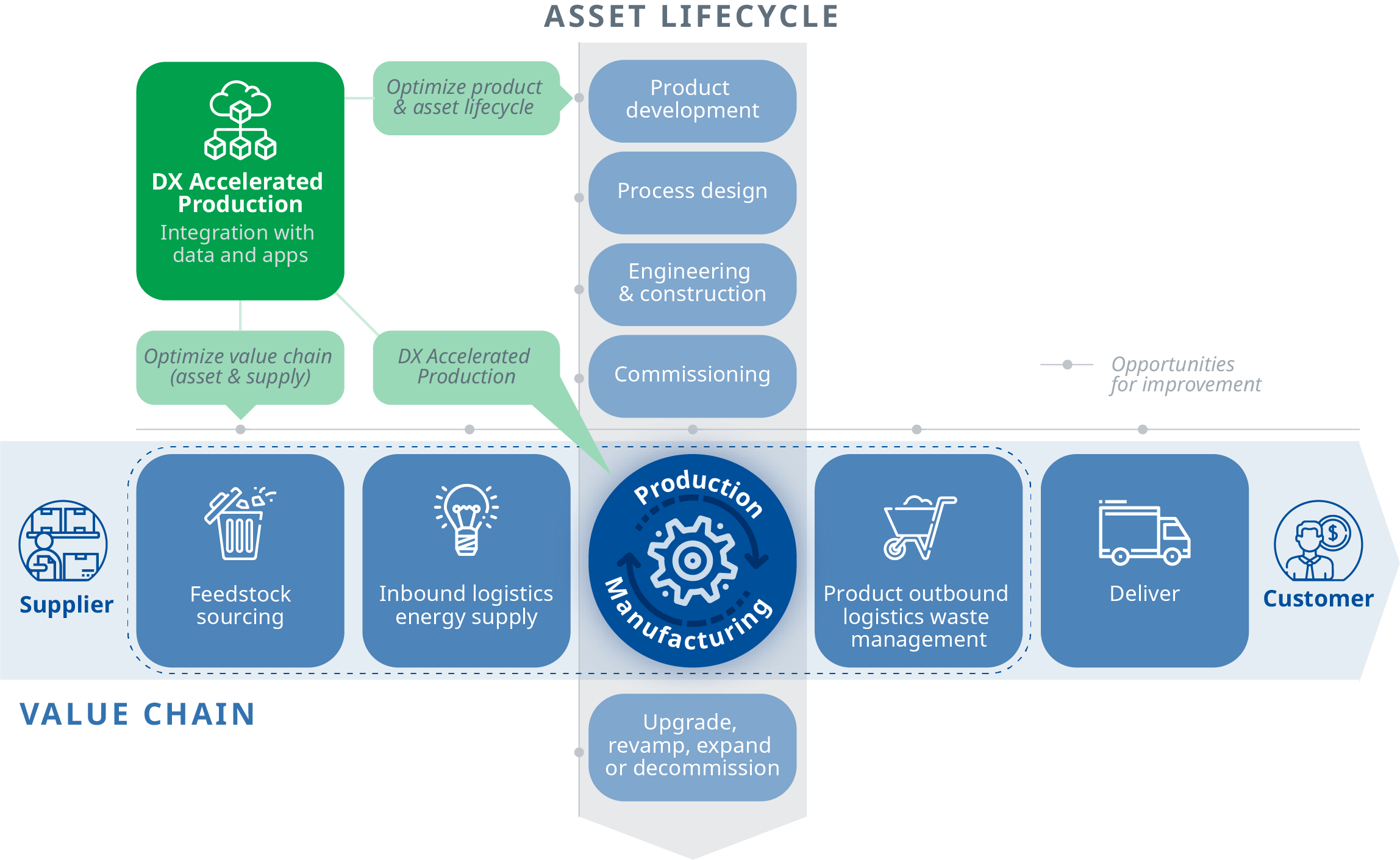 Value Chain to Asset Lifecycle