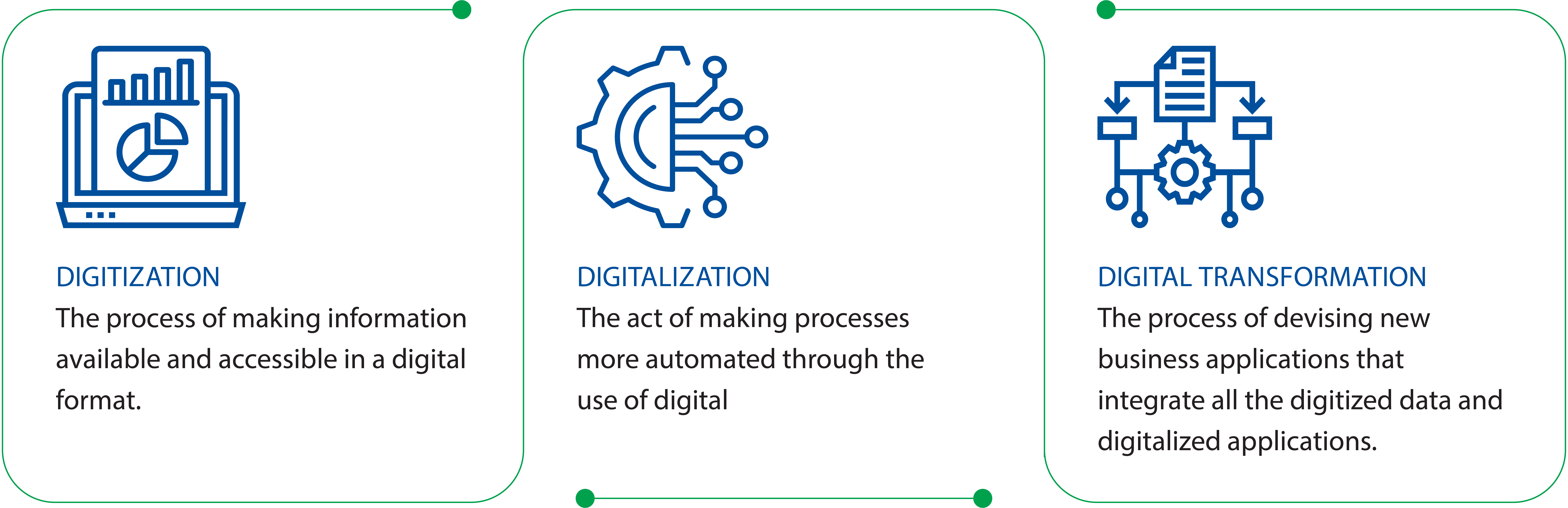 Digitization vs Digitalization vs Digital Transformation