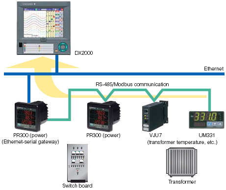 Data acquisition and monitoring using the recorder