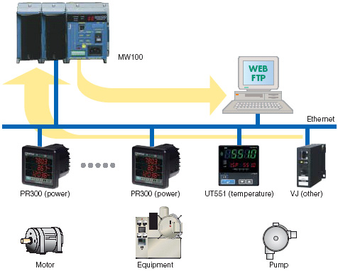 Data logging by MW100