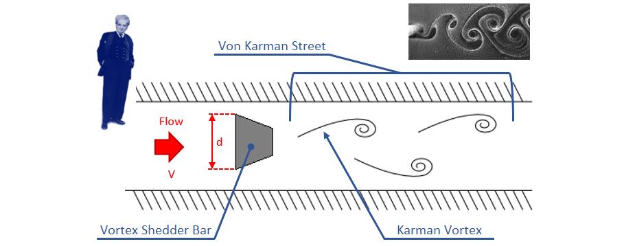 Vortex Flow Meters Yokogawa India