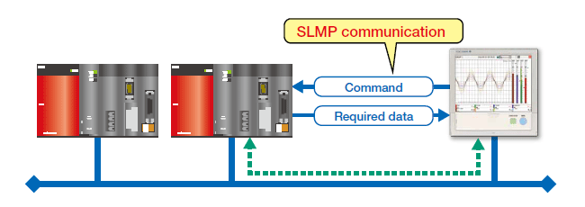 SLMP Communication