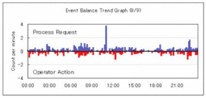FIG. 1: Event balance trend graph.