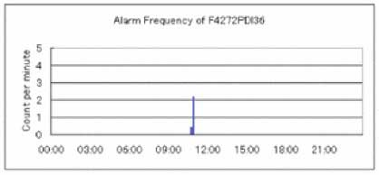 FIG 7 Example of spurious alarm generating