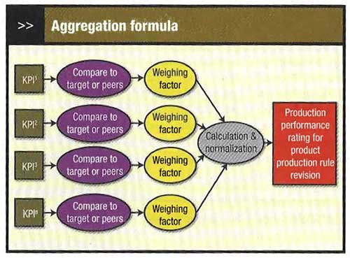 Figure 2: Calculation involves weighting the factors