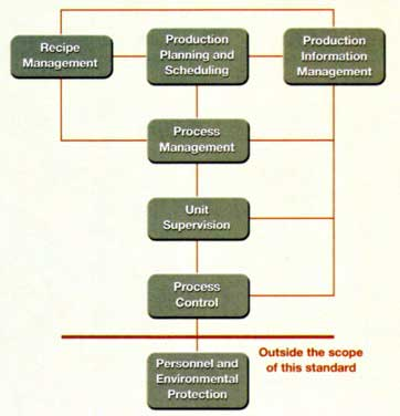 The ISA-88 standard covers most aspects of batch control