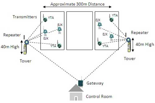 Figure 1 illustrates the wireless configuration of this project