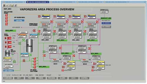 Figure 1. Process flow diagram screen example.