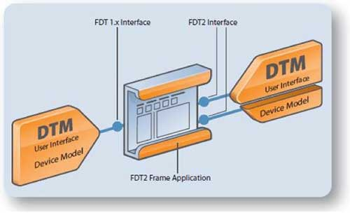 Figure 2 Compatibility between FDT2 and FDT 1.x